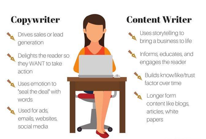 Phân biệt Content Marketing và Copy writing