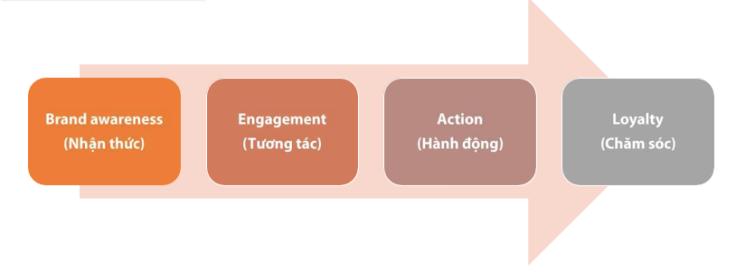 Chiến lược xây dựng content cho thương hiệu